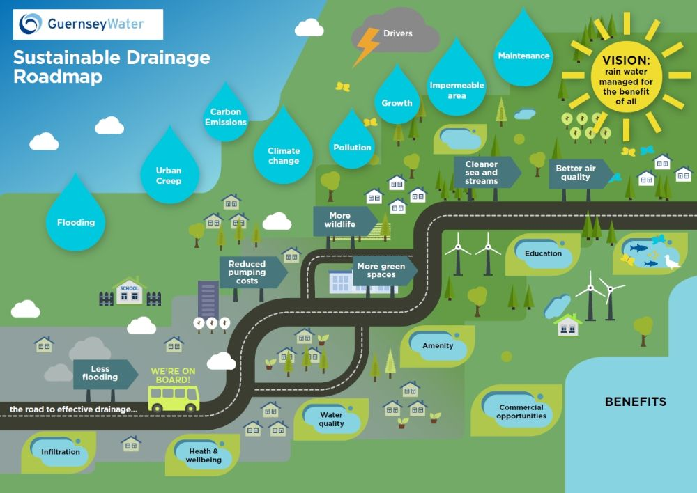 Sustainable Drainage Road Map